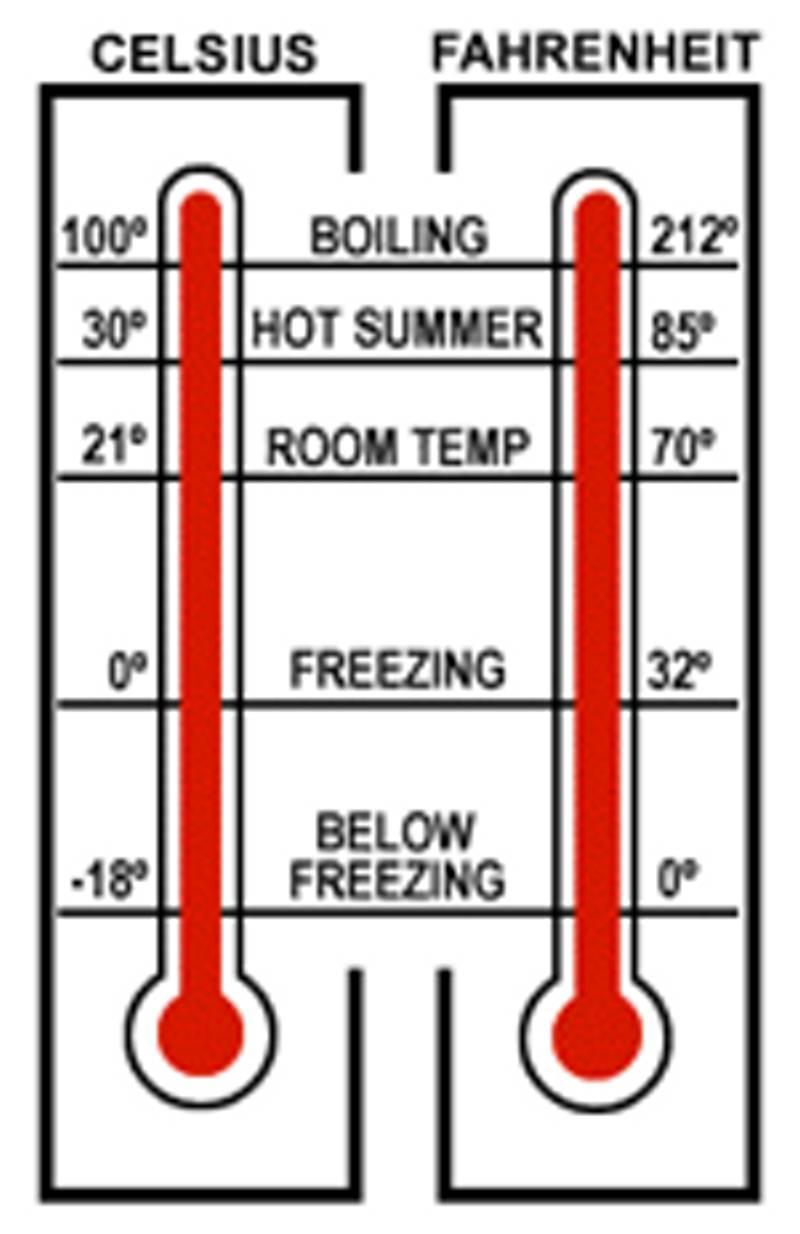 Fahrenheit or celsius dinos storage winnipeg canada temperature nvjuhfo Choice Image